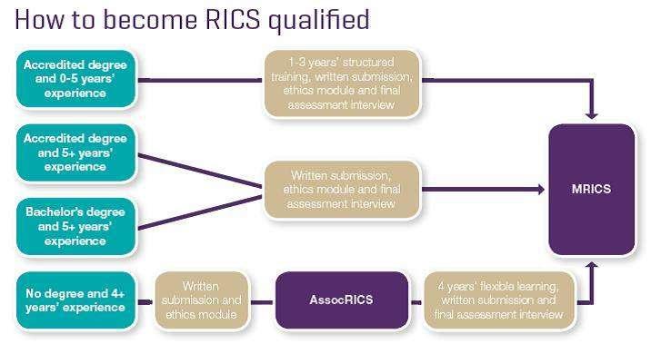 RICS Membership